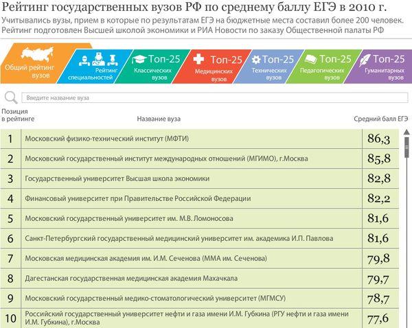 демоверсия егэ русскому языку 2012